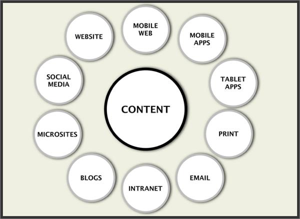 Adaptive content