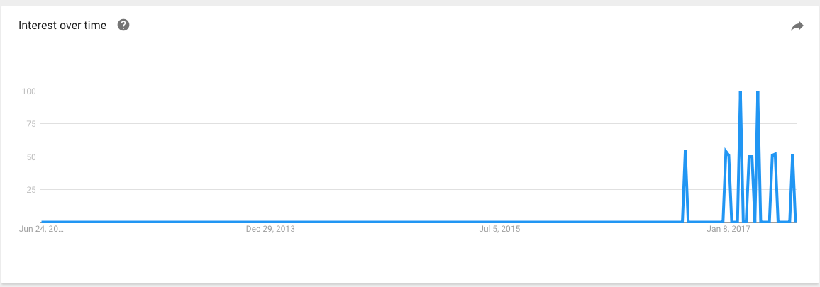Google Trends on DesignOps